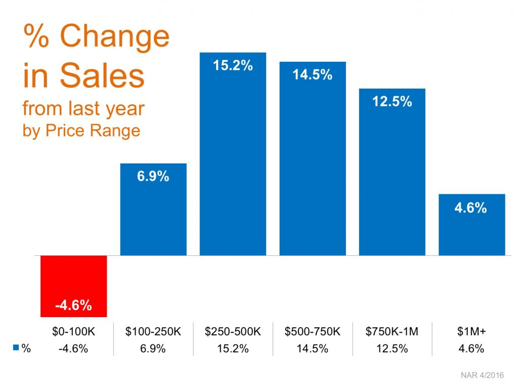 Sales Up In Nearly Every Price Range | Simplifying The Market